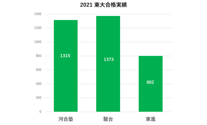 予備校別の東大2021年合格実績