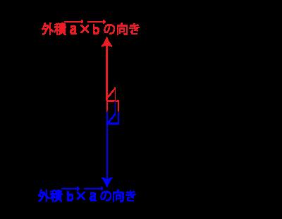 例題2_aベクトルとbベクトルの外積と、bベクトルとaベクトルの外積が、正反対の方向を向く図