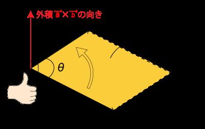 aベクトルとbベクトルの外積の「大きさ」「向き」をまとめた図