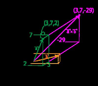例題1についてのaベクトルとbベクトルの外積を示した図
