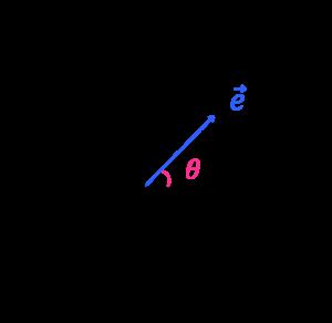 単位円と単位ベクトル