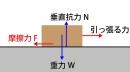 摩擦力の公式は2つある!その違いを知らないとマズイ!